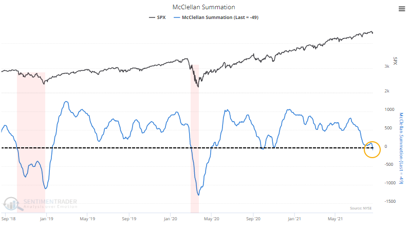 McLellan Summation Index by Sentiment Trader
