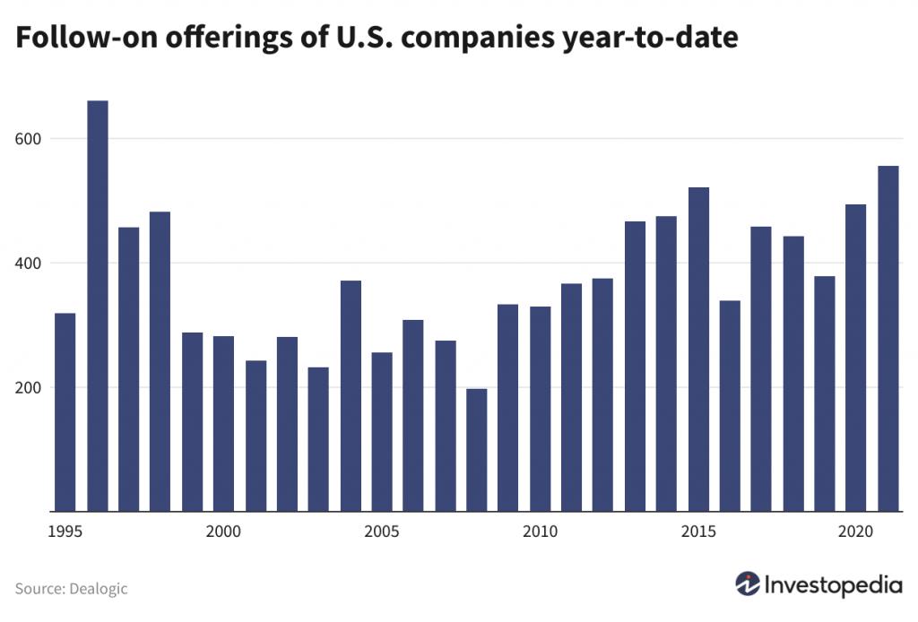 Follow-on equity offerings 2021.