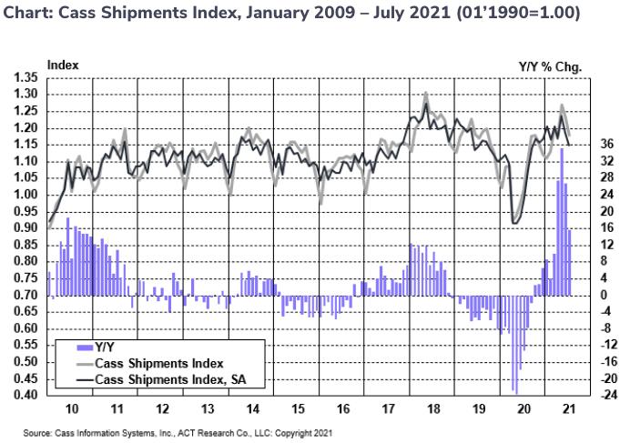 Cass Shipments Index