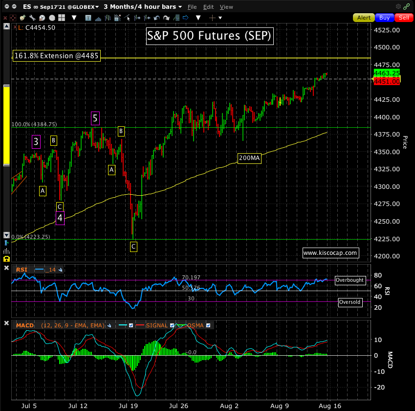 Chart of the S&P 500 by Kisco Capital.