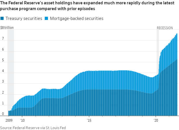 Assets Owned by the Federal Reserve Bank of the United States
