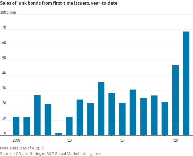 Junk Bond Sales from first-time issuers (2021).