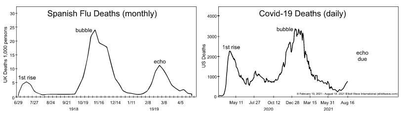 Pandemic: Spanish Flu vs Coronavirus
