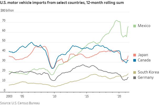 U.S. Car Imports