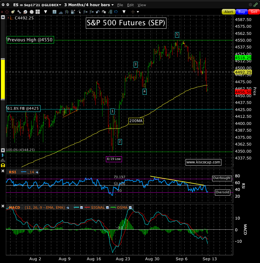 Chart of the S&P 500 by @kiscocap